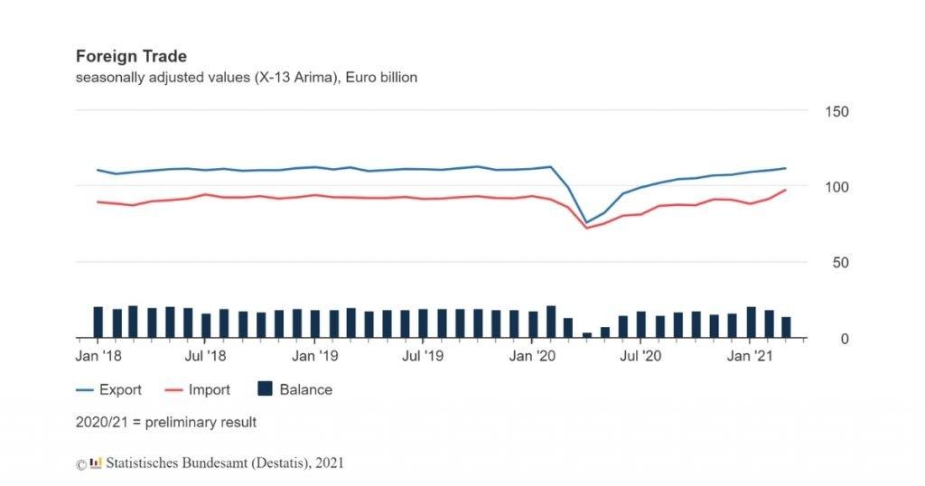 Foreign Trade Destatis Germany 2020/2021 - April 2021